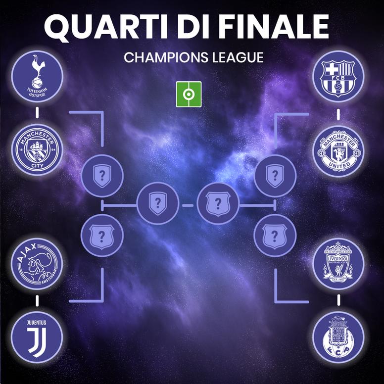 Sorteggio degli incroci dei quarti di finale di Champions League 2018/19. Champions League