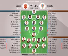 Spain Croatia lineups. UEFA Nations League 2. 11/9/18. BeSoccer