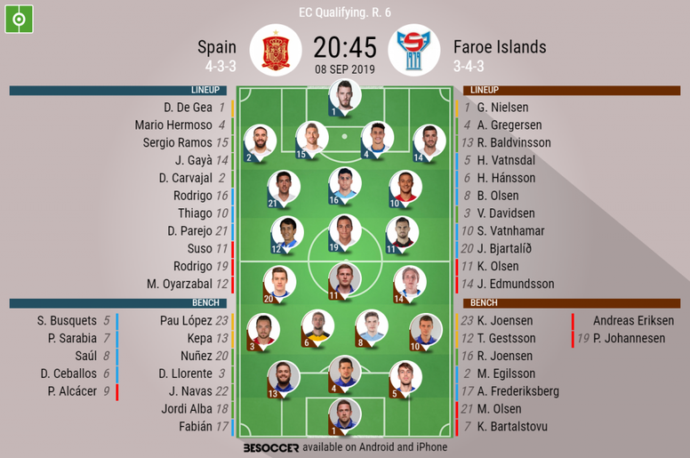 Spain v Faroe Islands, Euro 2020 qualifiers R6, 8/09/2019 - official line-ups. BeSoccer
