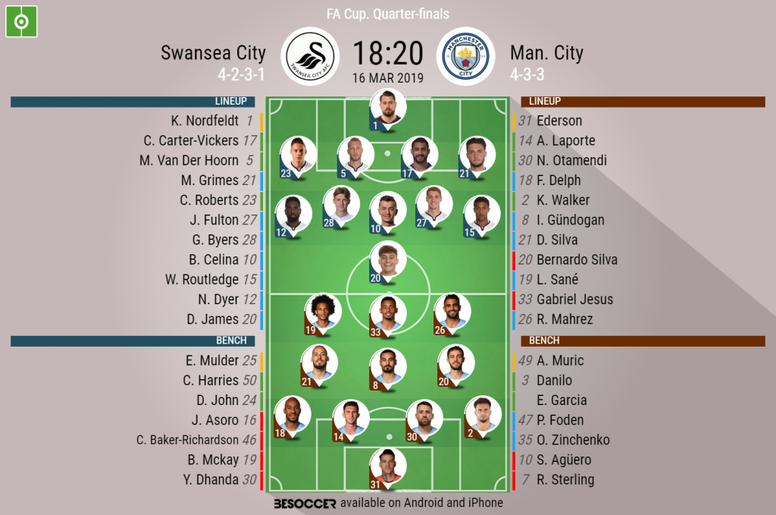 Swansea v Manchester City, FA Cup, quarter-finals: Official line-ups. BESOCCER