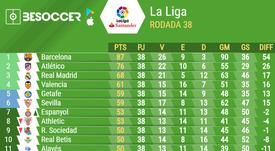 Tabela de classificação final da Liga Espanhola 2018-19. BeSoccer