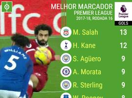 Salah não para de marcar. BeSoccer