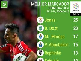 Tabela dos goleadores da Liga NOS, 23ª jornada. BeSoccer