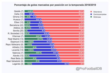 The distribution of goals in LaLiga. ProFootballDB