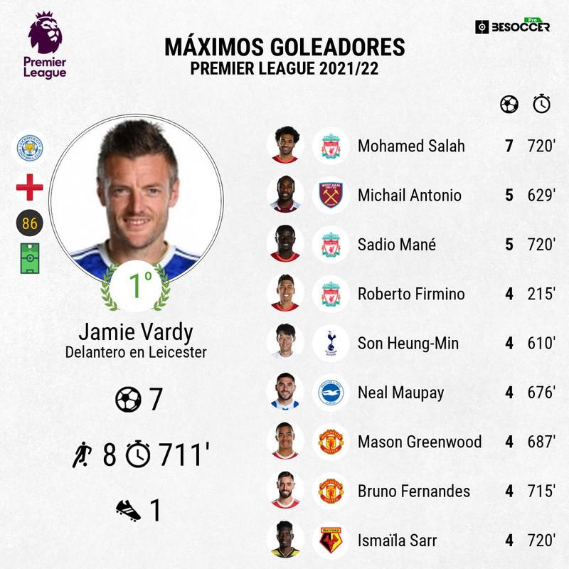 Clasificación goleadores Premier League 2021-22