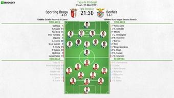 Taça de Portugal: Final Braga-Benfica 23 de maio de 2021. BeSoccer