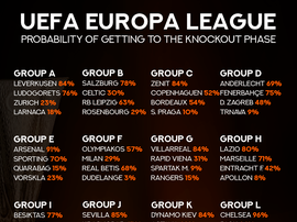 The probability of each team making it to the 2018/19 Europea League knockout stage. BeSoccer