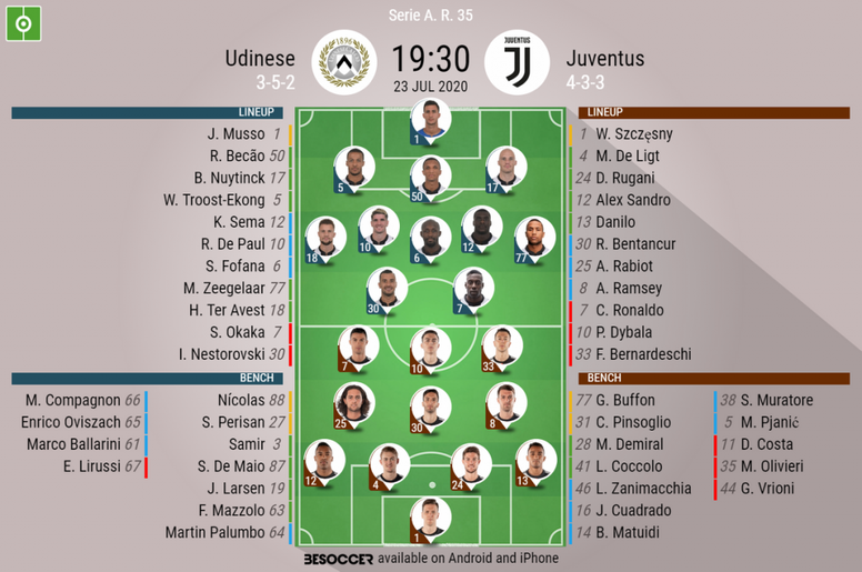 Udinese V Juventus As It Happened Besoccer