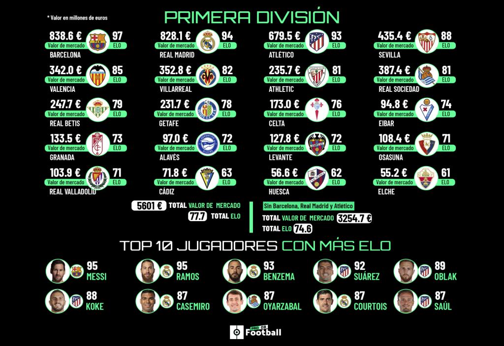 Informe PFDB: la Superliga y la nueva Europa que dejaría