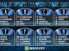 Voici les groupes de la Ligue des champions 18-19. ChampionsLeague