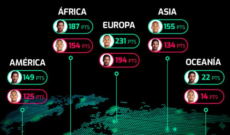 Leo Messi ganó por solo siete puntos. EFE