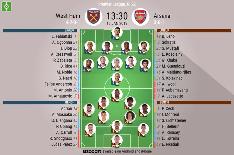 West Ham v Arsenal, EPL GW 22- official lineups. Besoccer