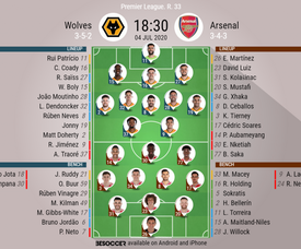Wolves v Arsenal, Premier League 2019/20, matchday 33, 4/7/2020 - Official line-ups. BESOCCER