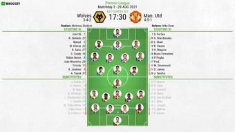 Wolves v Man. United, Premier League 2021/22, matchday 3, 29/8/2021, line-ups. BeSoccer