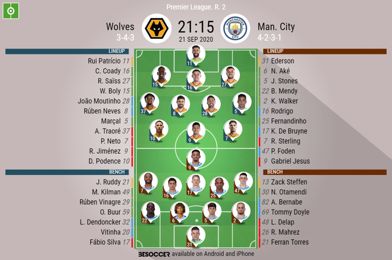 Wolves v Manchester City. Premier League 20-21, matchday 2, 21/9/2020. Official-line-ups. BeSoccer