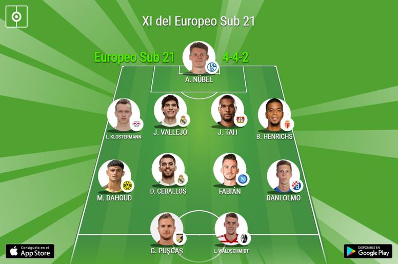 XI ideal del Europeo Sub 21 de 2019 celebrado en Italia. BeSoccer