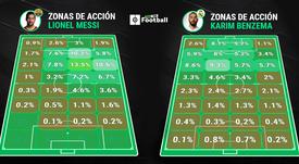 Messi vs Benzema: el duelo de falsos '9'. ProFootballDB